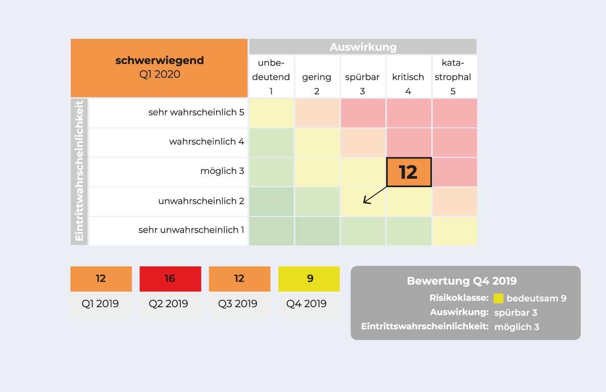 Risikomanagement Software - Risikomatrix