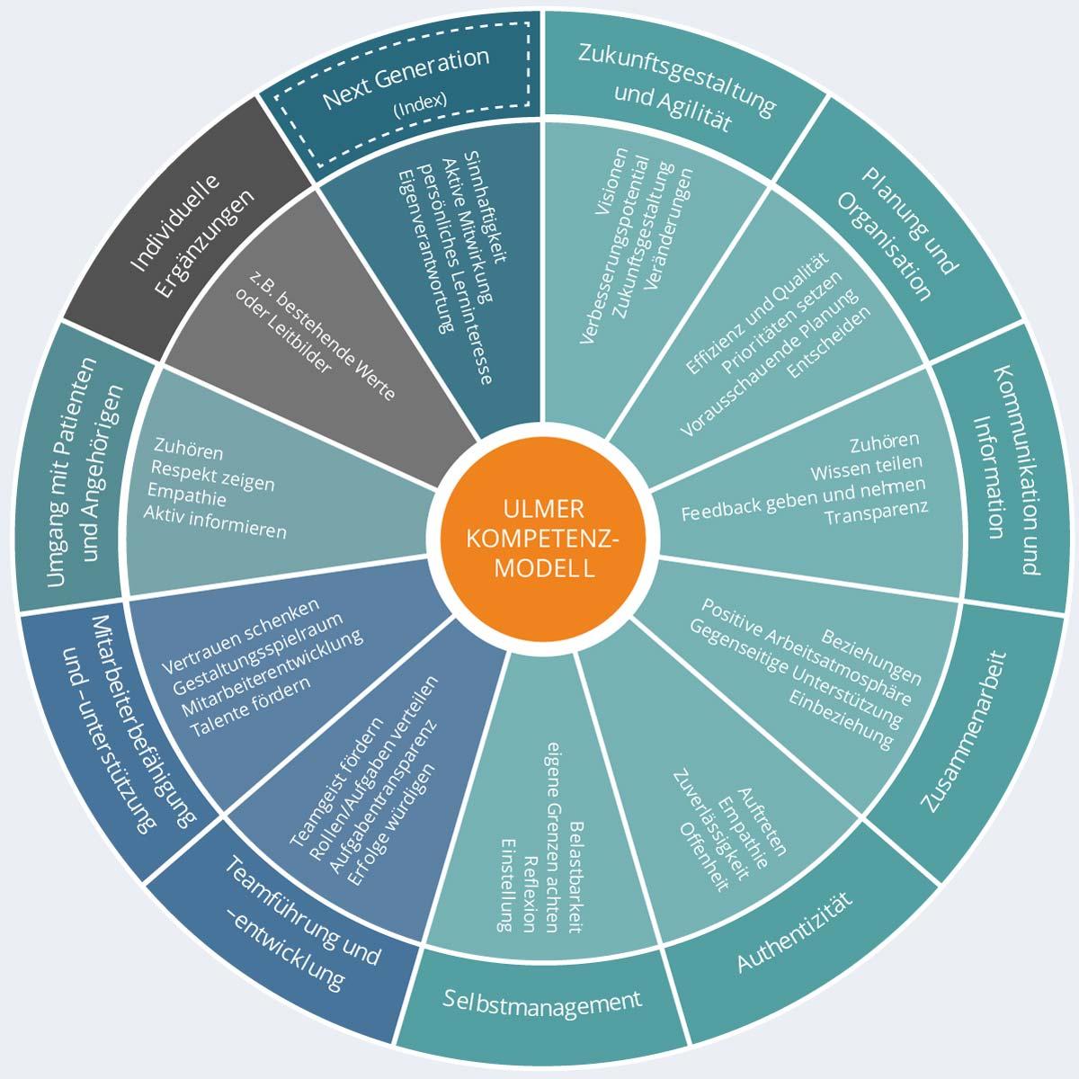 Führungskompetenzen im Krankenhaus - Ulmer Kompetenzmodell