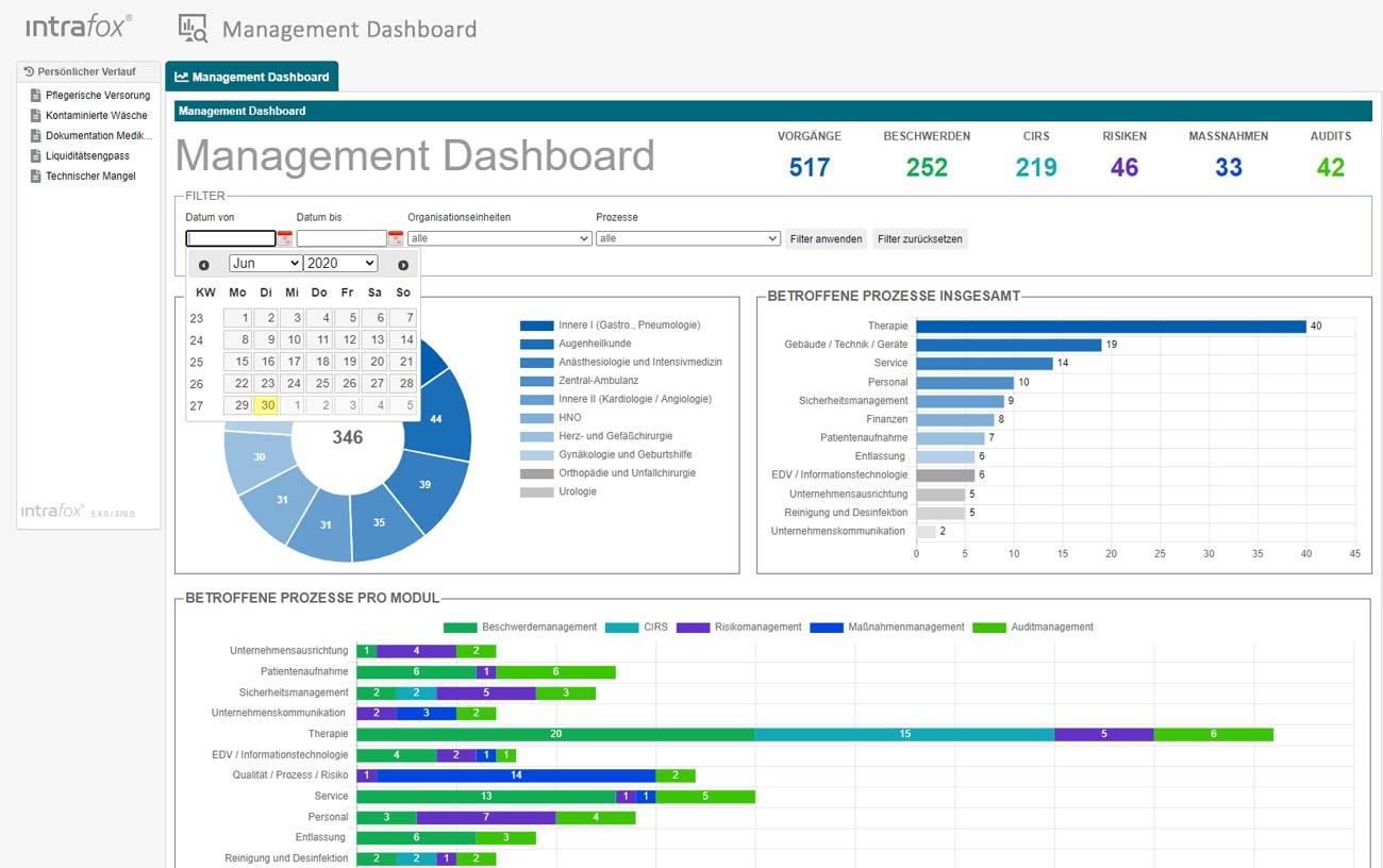 QM Software Krankenhaus und Pflege: Dashboard