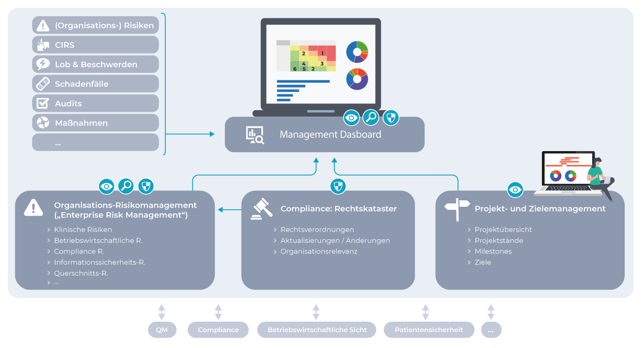 Compliance Management Software für das Krankenhaus